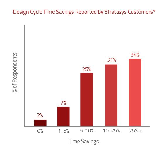 Design Cycle Time Savings with 3D Printers