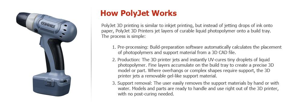 Polyjet 3D Printing Process How It Works